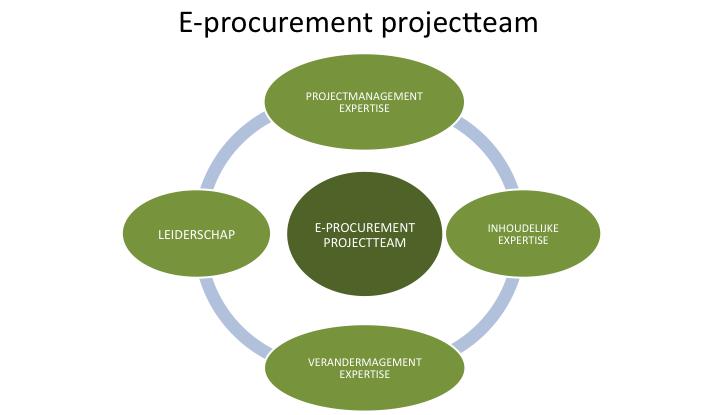 e-Procurement Business Case (deel 2): Onmisbare expertises in een projectteam