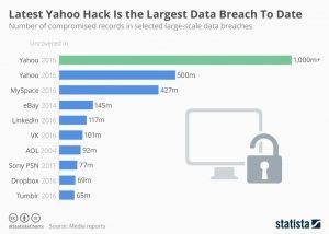 Datalekken data security