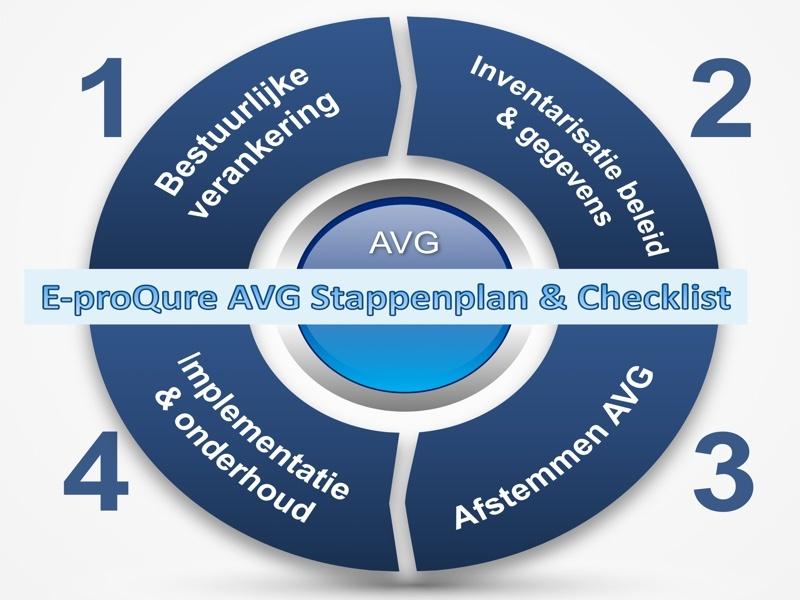 E-proQure Omnifocus Business Solutions stappenplan Algemene Verordening Gegevensbeveiliging AVG