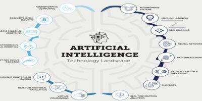 E-proQure: Artificial Intellingence draagt sterk bij aan het realiseren van inkoopdoelstellingen