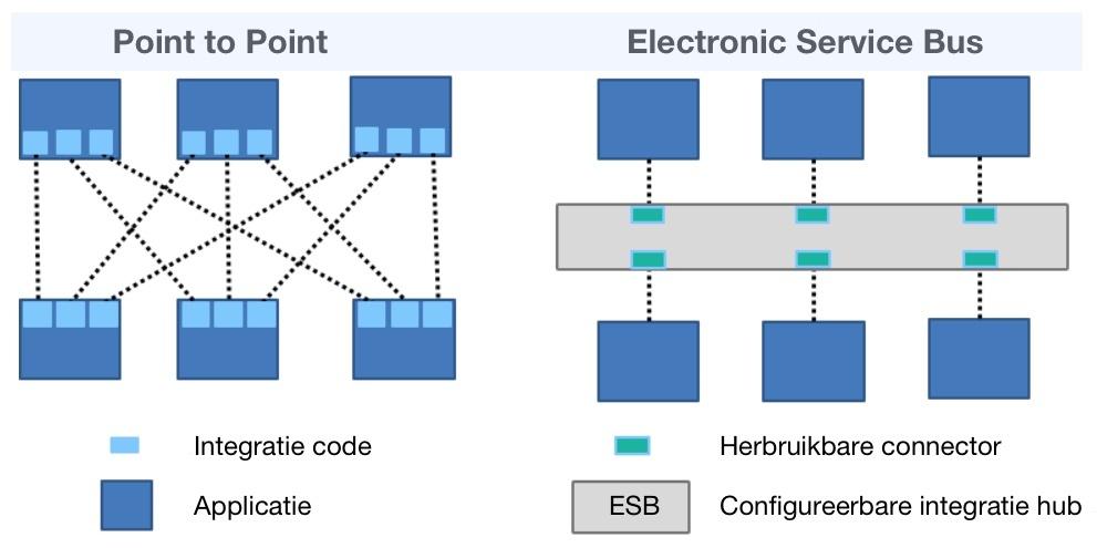 E-proQure Enterprice Application Integration Electronic Service Bus versus Point to Point koppelingen