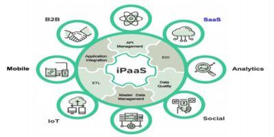 E-proQure overzicht iPaaS onderdelen en functies