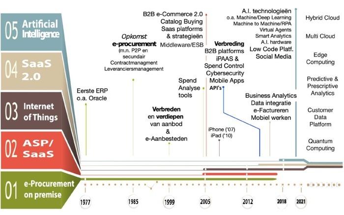 E-proQure technologische ontwikkelingen 2018 2021